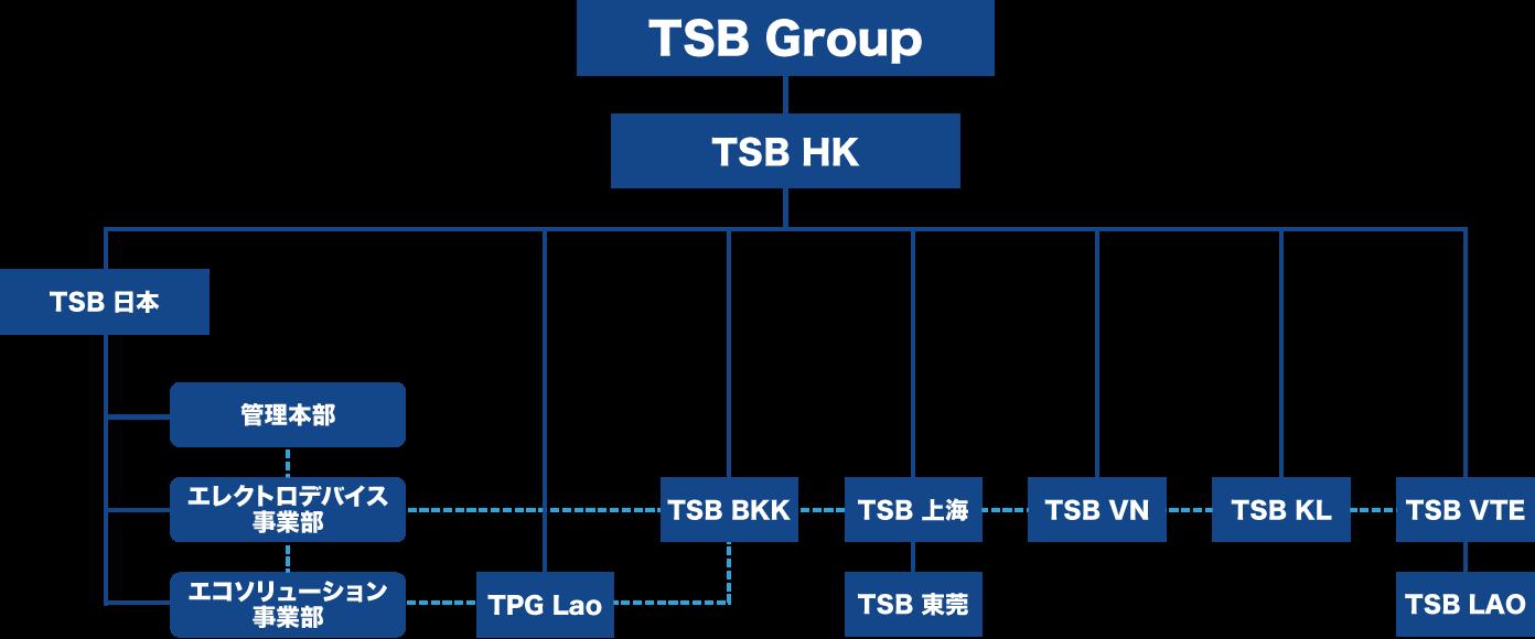 組織体制 TSB Group TSB HK TSB 日本 管理本部 エレクトロデバイス事業部 エコソリューション事業部 TPG Lao TSB BKK TSB 上海 TSB 東莞 TSB VN TSB KL TSB VTE TSB LAO